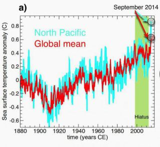 NOAA Sea Surface Temperature anomaly (with respect to period 1854-2013) averaged over global oceans (red) and over North Pacific (0-60oN, 110oE-100oW) (cyan). September 2014 temperatures broke the record for both global and North Pacific Sea Surface Temperatures.